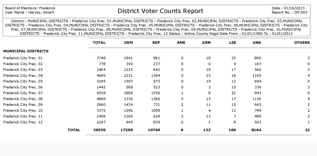 City_of_Frederick_Registered_Voters_1-1-2013