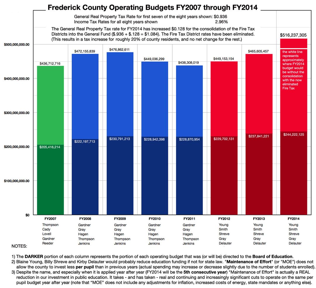 graphic_FY2007-2014_budgets_1080w